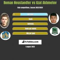 Roman Neustaedter vs Ilzat Akhmetov h2h player stats