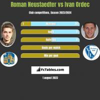 Roman Neustaedter vs Iwan Ordeć h2h player stats