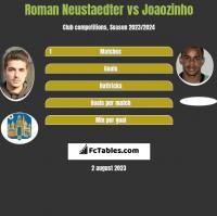 Roman Neustaedter vs Joaozinho h2h player stats