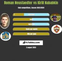 Roman Neustaedter vs Kirill Nababkin h2h player stats