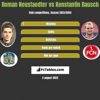 Roman Neustaedter vs Konstantin Rausch h2h player stats