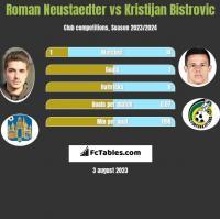 Roman Neustaedter vs Kristijan Bistrovic h2h player stats