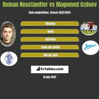 Roman Neustaedter vs Magomied Ozdojew h2h player stats