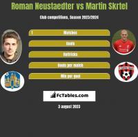Roman Neustaedter vs Martin Skrtel h2h player stats