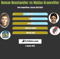 Roman Neustaedter vs Matias Kranevitter h2h player stats
