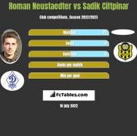 Roman Neustaedter vs Sadik Ciftpinar h2h player stats