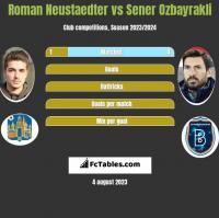 Roman Neustaedter vs Sener Ozbayrakli h2h player stats