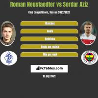 Roman Neustaedter vs Serdar Aziz h2h player stats