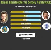Roman Neustaedter vs Sergey Parshivlyuk h2h player stats