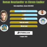 Roman Neustaedter vs Steven Caulker h2h player stats