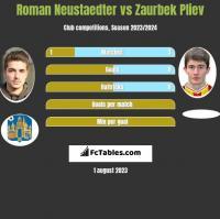Roman Neustaedter vs Zaurbek Pliev h2h player stats