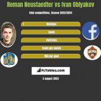 Roman Neustaedter vs Ivan Oblyakov h2h player stats