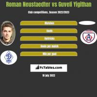 Roman Neustaedter vs Guveli Yigithan h2h player stats