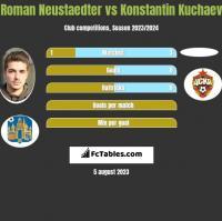 Roman Neustaedter vs Konstantin Kuchaev h2h player stats