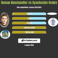 Roman Neustaedter vs Vyacheslav Grulev h2h player stats