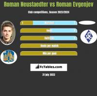 Roman Neustaedter vs Roman Evgenjev h2h player stats