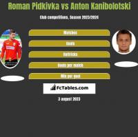 Roman Pidkivka vs Anton Kanibolotski h2h player stats