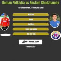Roman Pidkivka vs Rustam Khudzhamov h2h player stats