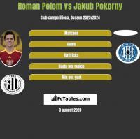 Roman Polom vs Jakub Pokorny h2h player stats