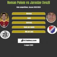 Roman Polom vs Jaroslav Svozil h2h player stats