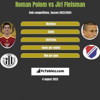Roman Polom vs Jiri Fleisman h2h player stats