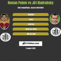 Roman Polom vs Jiri Kladrubsky h2h player stats