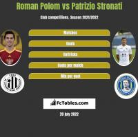 Roman Polom vs Patrizio Stronati h2h player stats