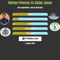 Roman Potocny vs Adam Janos h2h player stats