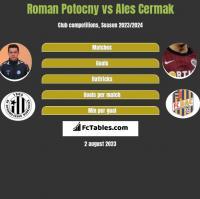 Roman Potocny vs Ales Cermak h2h player stats