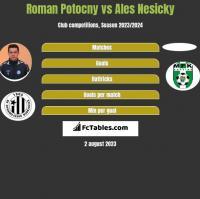 Roman Potocny vs Ales Nesicky h2h player stats