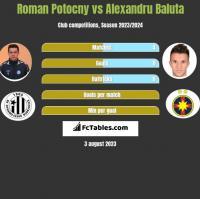 Roman Potocny vs Alexandru Baluta h2h player stats
