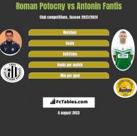Roman Potocny vs Antonin Fantis h2h player stats