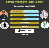 Roman Potocny vs David Houska h2h player stats
