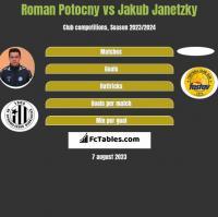 Roman Potocny vs Jakub Janetzky h2h player stats