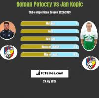 Roman Potocny vs Jan Kopic h2h player stats