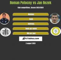 Roman Potocny vs Jan Rezek h2h player stats