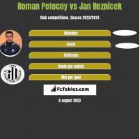 Roman Potocny vs Jan Reznicek h2h player stats