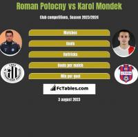 Roman Potocny vs Karol Mondek h2h player stats