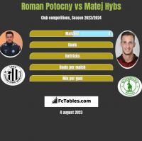 Roman Potocny vs Matej Hybs h2h player stats