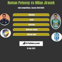 Roman Potocny vs Milan Jirasek h2h player stats