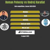 Roman Potocny vs Ondrej Karafiat h2h player stats