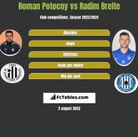 Roman Potocny vs Radim Breite h2h player stats