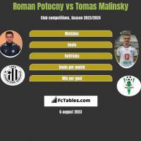 Roman Potocny vs Tomas Malinsky h2h player stats