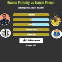 Roman Potocny vs Tomas Poznar h2h player stats