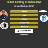 Roman Potocny vs Lamin Jawo h2h player stats