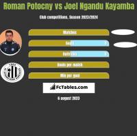 Roman Potocny vs Joel Ngandu Kayamba h2h player stats