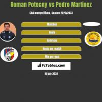 Roman Potocny vs Pedro Martinez h2h player stats