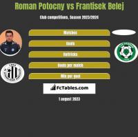 Roman Potocny vs Frantisek Belej h2h player stats