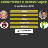 Roman Prochazka vs Aleksander Jagiełło h2h player stats