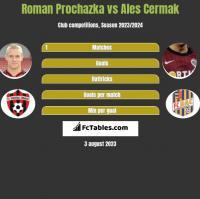 Roman Prochazka vs Ales Cermak h2h player stats